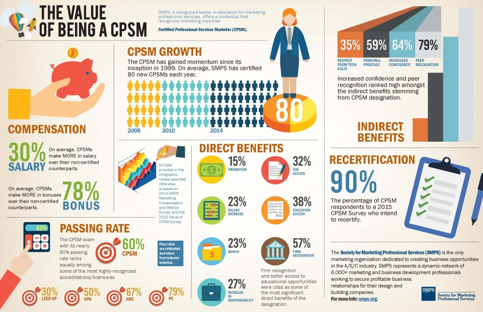 SMPS National's 2015 Infographic
